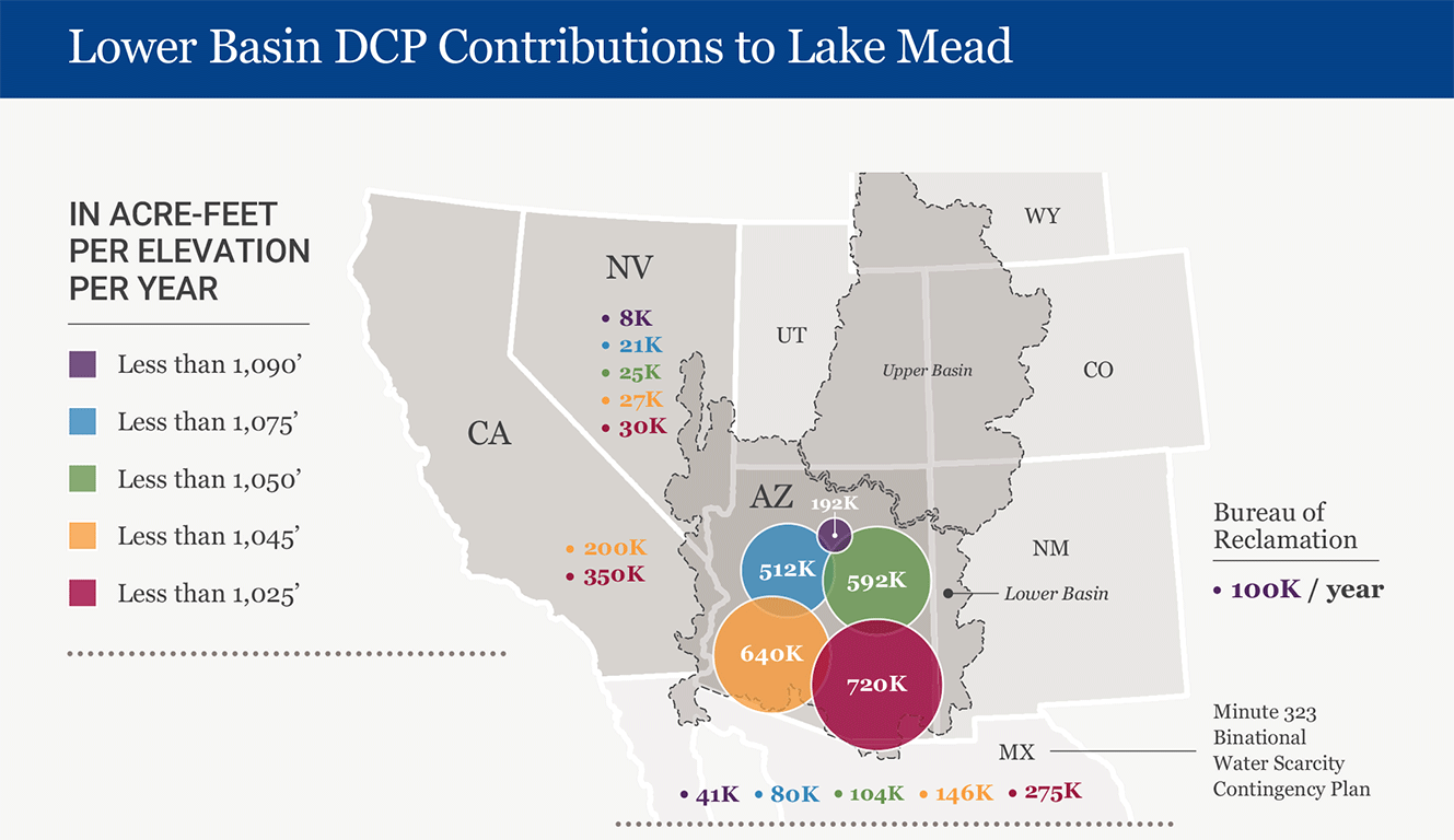 CAP DCP Lake Mead Contributions
